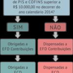 Imunes e Isentas – Obrigatoriedade de entrega de ECD e ECF